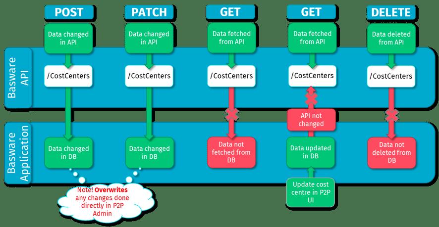 API data flow scenarios-1