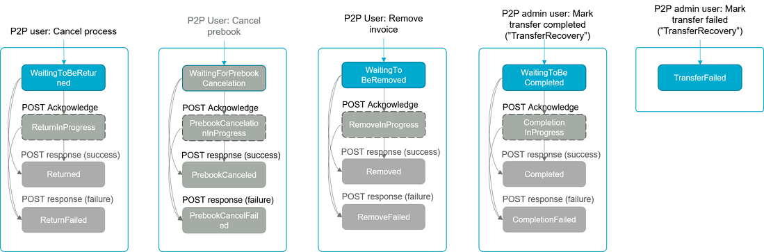 API_AccountingDocuments_ExceptionStatusFlow_v10