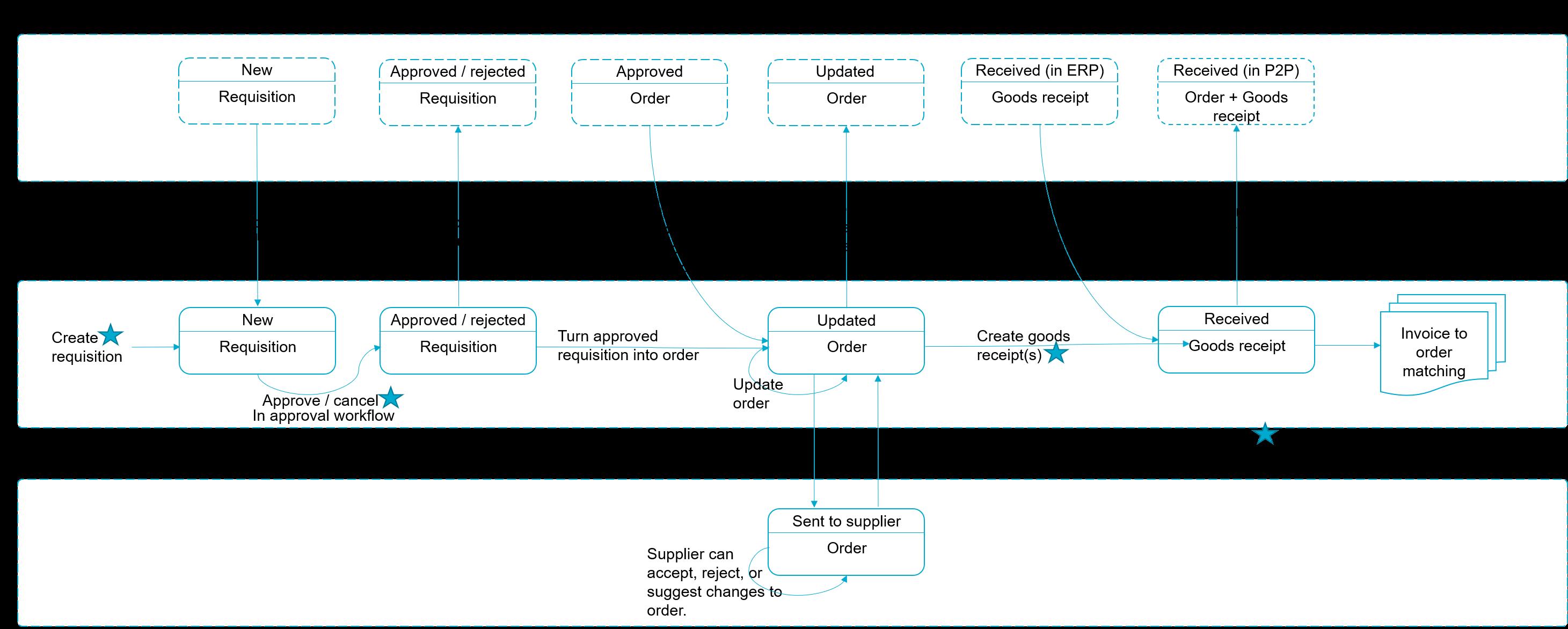 API_PurchaseDocumentFlow_v2