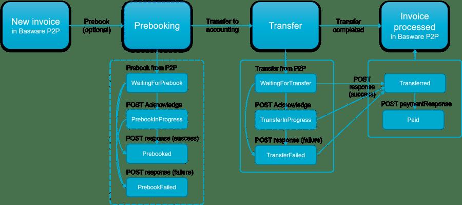 API_accountingDocuments_MainStatusFlow_v3